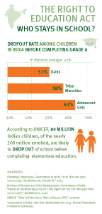 Drop out rate among children in India before completing grade 8